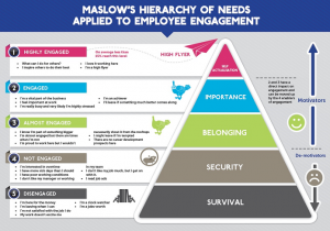 hierarchyofneeds-employee-engagement